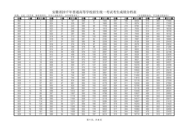 2018安徽高考成績一分一段表,安徽一分一段表排名查詢