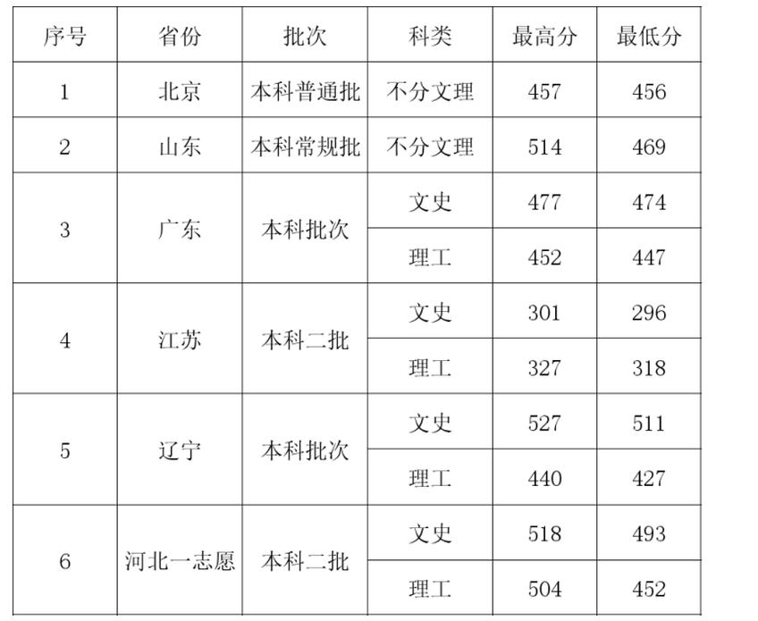 河北地质大学华信学院2021年最低录取分数线多少分,附专业分数线