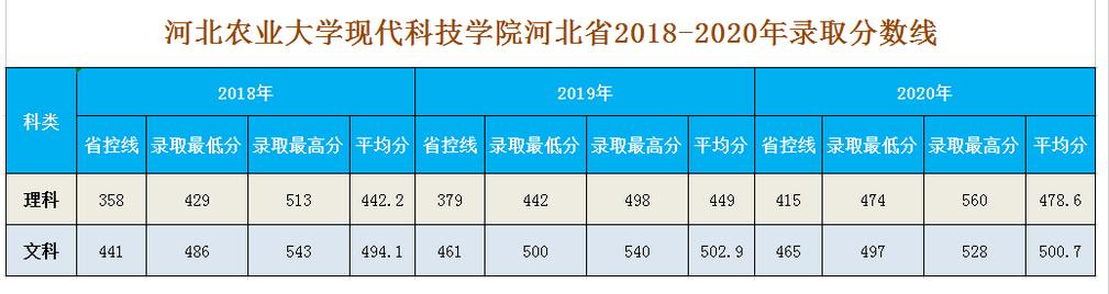 河北农业大学现代科技学院2021年录取分数线统计(附2019-2020年历年分数线)