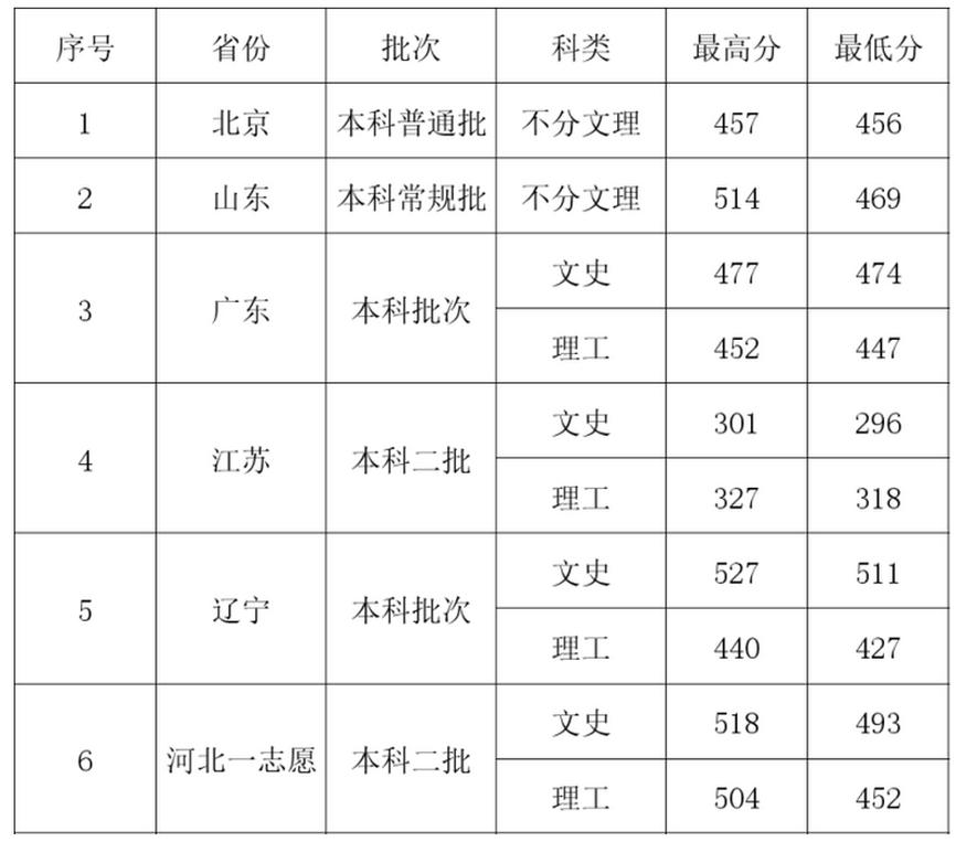 河北地质大学华信学院2021年录取分数线统计(附2019-2020年历年分数线)