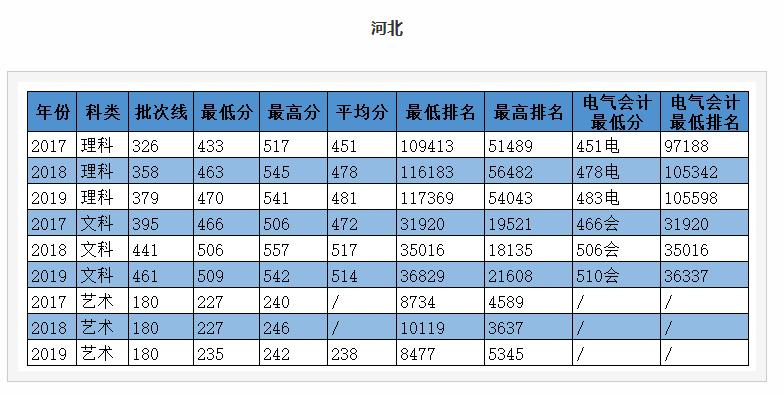 华北电力大学科技学院2021年录取分数线统计(附2019-2020年历年分数线)