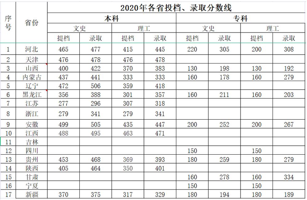 河北科技学院2021年录取分数线统计(附2019-2020年历年分数线)