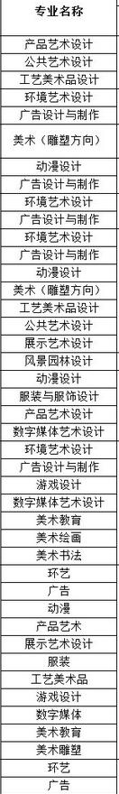 2019河北工藝美術職業學院有哪些專業,好的重點王牌專業排名