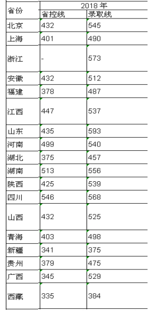 徐州医科大学2021年录取分数线统计(附2019-2020年历年分数线)