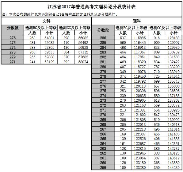 2018江蘇高考成績一分一段表,江蘇一分一段表排名查詢