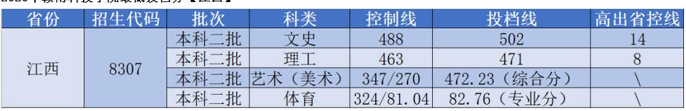 赣南科技学院2021年最低录取分数线多少分,附专业分数线