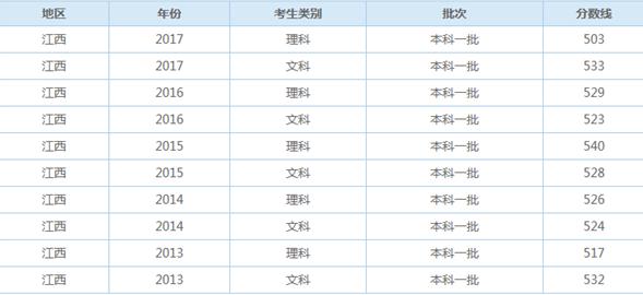 2019江西一本录取分数线预测上升还是下降【文科 理科】