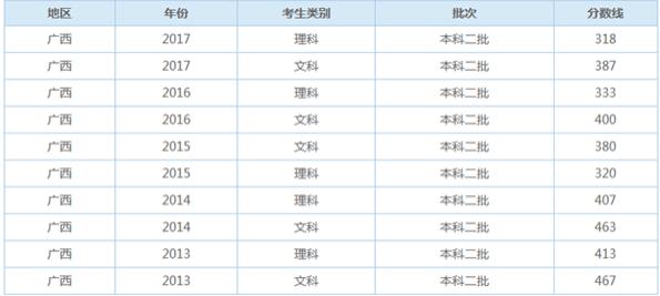 2019广西二本录取分数线预测上升还是下降【理科 文科】
