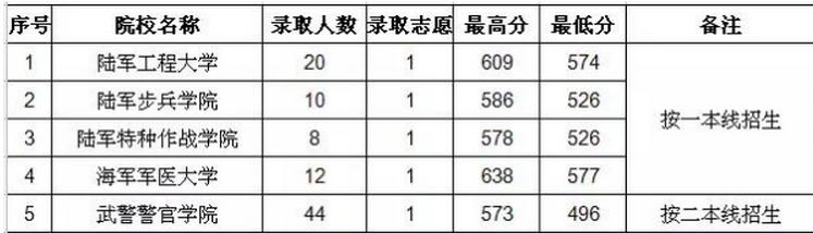2019年贵州高考本科提前批招生院校名单及录取分数线统计表