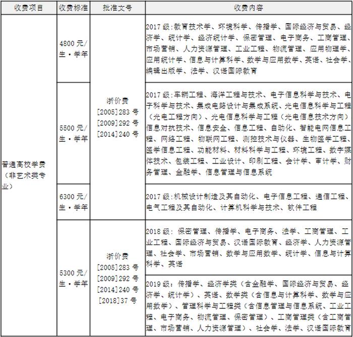 2021年杭州电子科技大学学费一年多少钱及各专业收费标准(最新)