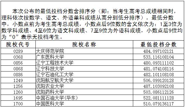 2018年遼寧高考本科一批第二次征集志愿投檔線