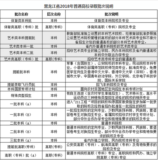 2019年黑龙江高考一本录取分数线预测大概多少分会降吗
