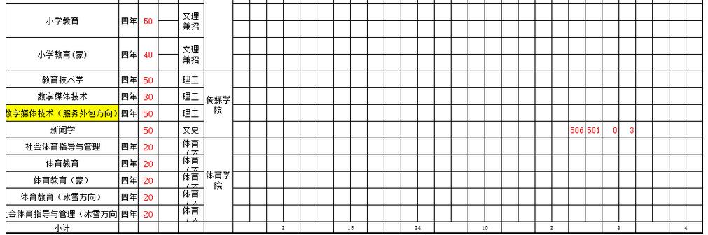 呼伦贝尔学院2021年最低录取分数线多少分,附专业分数线