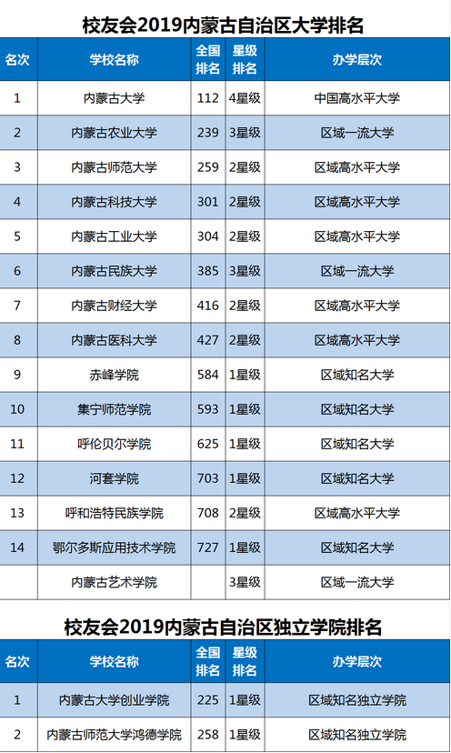 内蒙古科技大学包头医学院最新排名,2019年内蒙古科技大学包头医学院全国排名