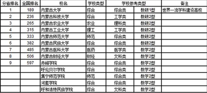 内蒙古大学创业学院最新排名,2019年内蒙古大学创业学院全国排名