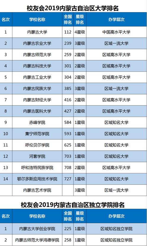 內蒙古北方職業技術學院最新排名,2019年內蒙古北方職業技術學院全國排名