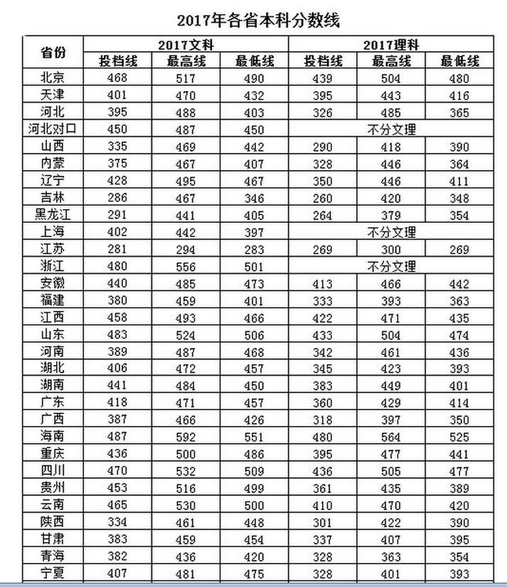 北京中医药大学东方学院2021年录取分数线统计(附2019-2020年历年分数线)