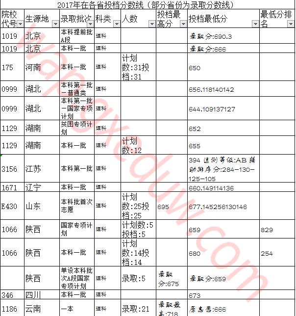 中國科學院大學2018-2019年各省各專業錄取分數線