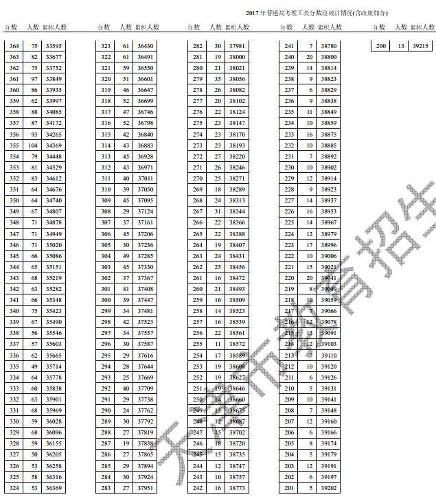 2018天津高考成績一分一段表,天津一分一段表排名查詢