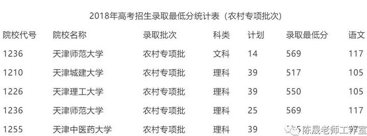 2019年天津高考本科提前批招生院校名单及录取分数线统计表
