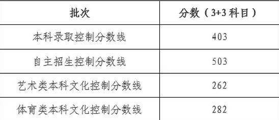 2019年上海高考状元名单资料学校及总分