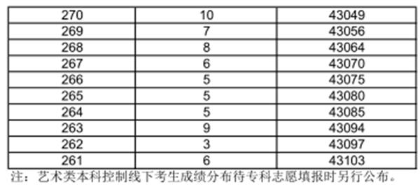 2018上海高考成績一分一段表,上海一分一段表排名查詢