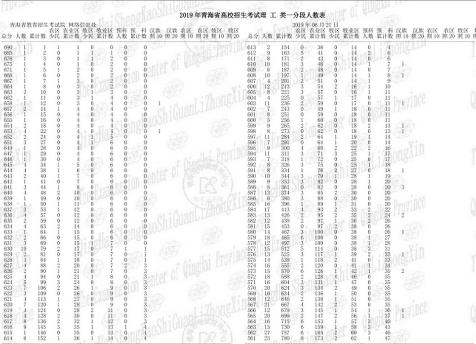 2019年青海高考理科一分一段表及成绩排名表公布