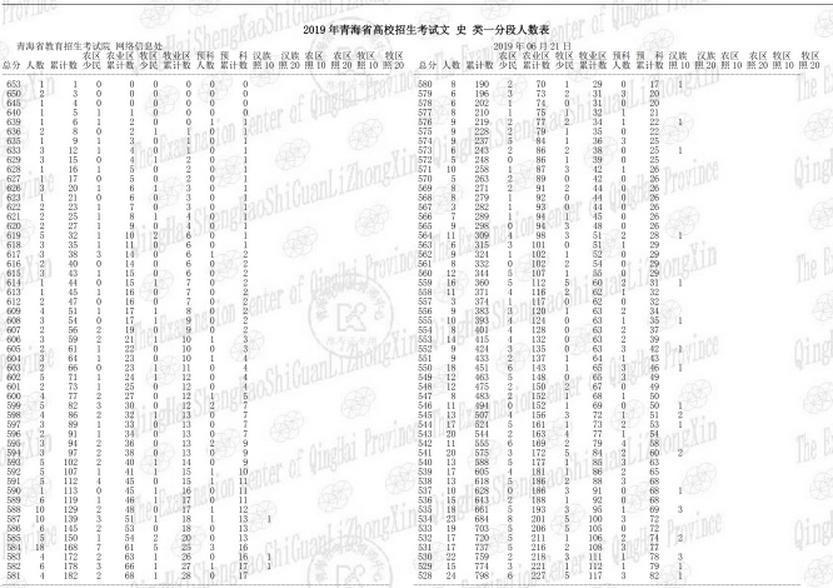 2019年青海高考文科一分一段表及成績排名表公布
