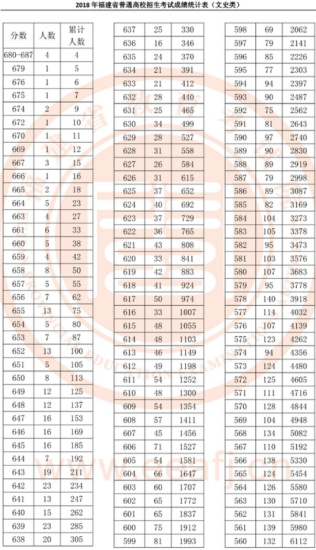 2019年福建高考成績一分一段表及成績排名查詢系統