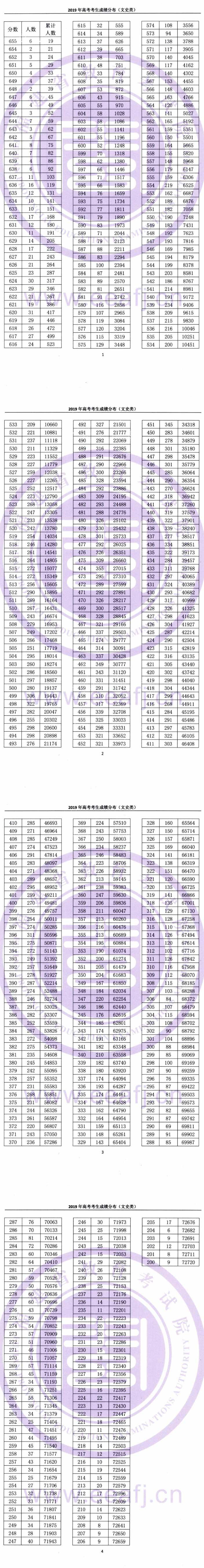 2019年福建高考文科一分一段表及成绩排名表公布