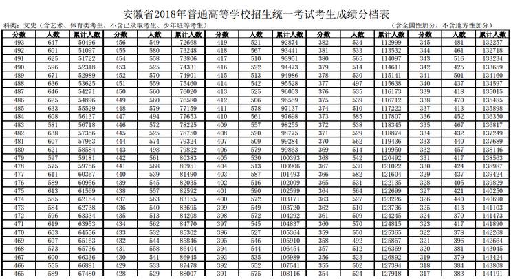 2019年安徽高考成績一分一段表及成績排名查詢系統