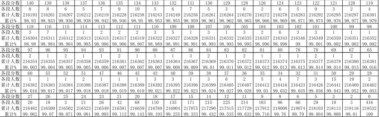 2019年貴州高考理科一分一段表及成績排名表公布