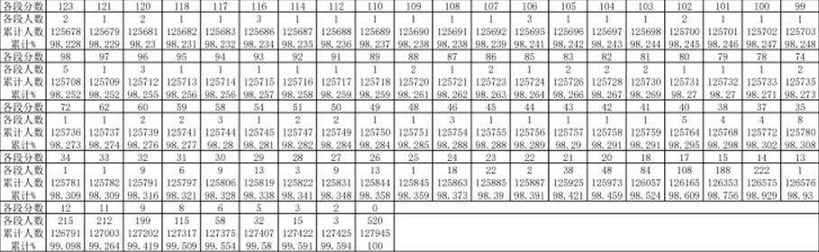 2019年贵州高考文科一分一段表及成绩排名表公布