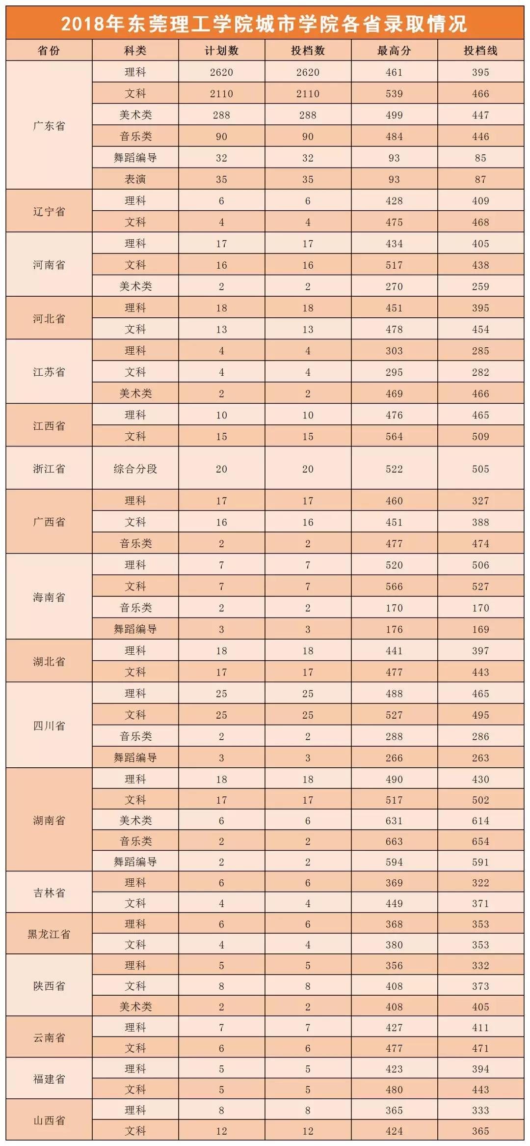 东莞理工学院城市学院2021年录取分数线统计(附2019-2020年历年分数线)